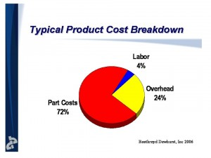 Product cost breakdown June 06 DFA conference