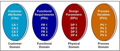 Four Design Spaces of Axiomatic Design