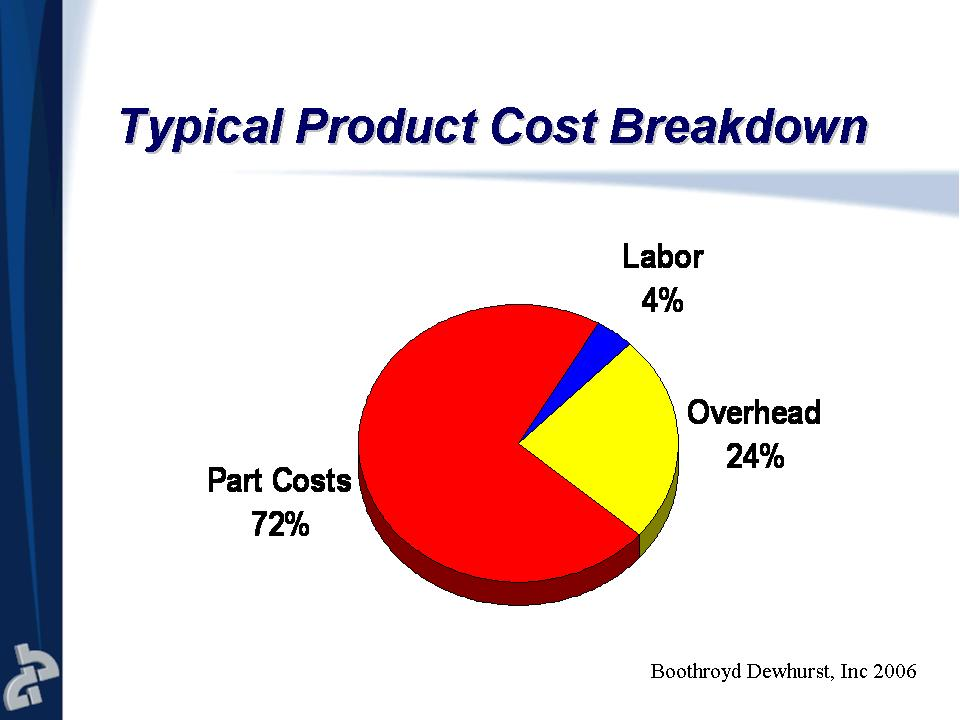 Of the three buckets of cost material cost is by